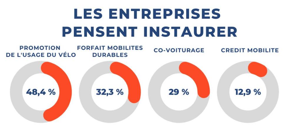 Sondage mobilité d'entreprise