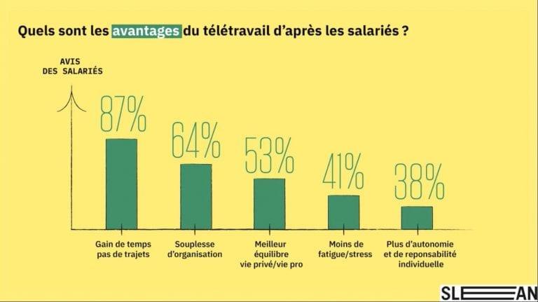 Les avantages du télétravail selon les salariés