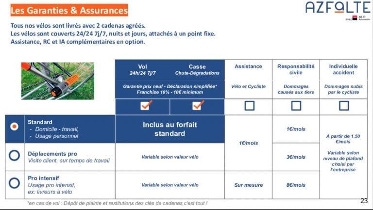 Assurances et garanties Azfalte