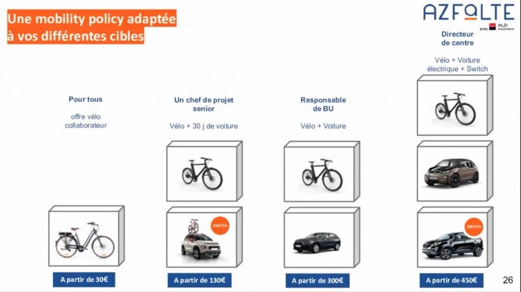 Les offres vélo et voitures de fonction