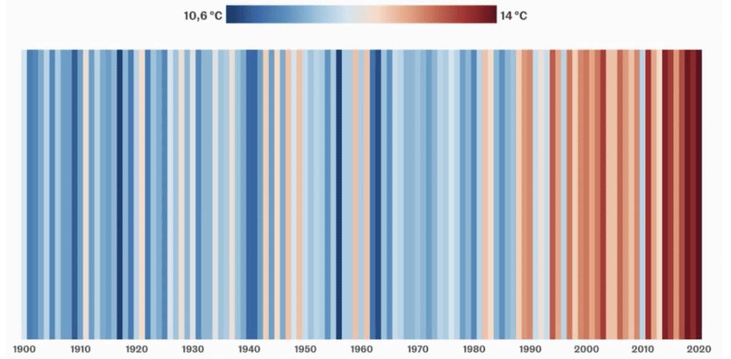 L'augmentation de la température en France