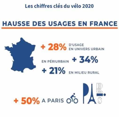 Chiffres 2020 usages du vélo en France