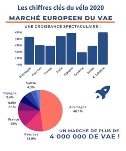 Marché européen du vélo