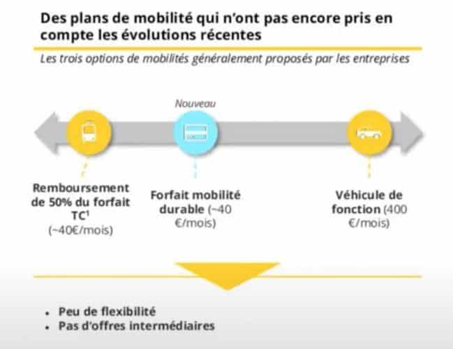 Les plans de mobilité en entreprise